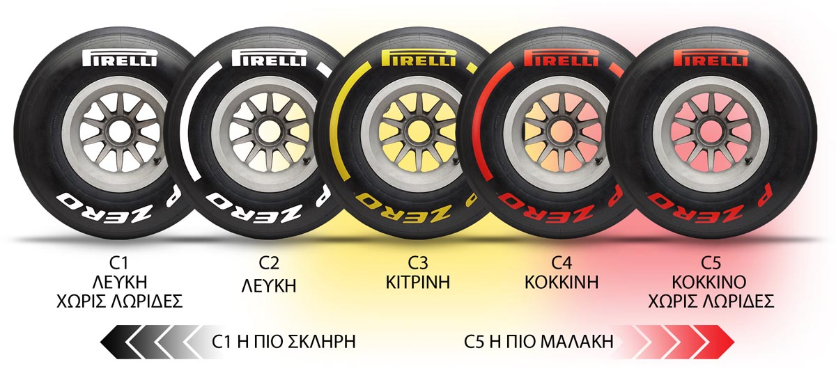 Photo of Pirelli: Τι έχει αλλάξει στα ελαστικά της F1 2019