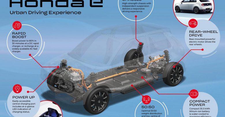 Photo of Με μπαταρία 35,5 kWh το Honda e
