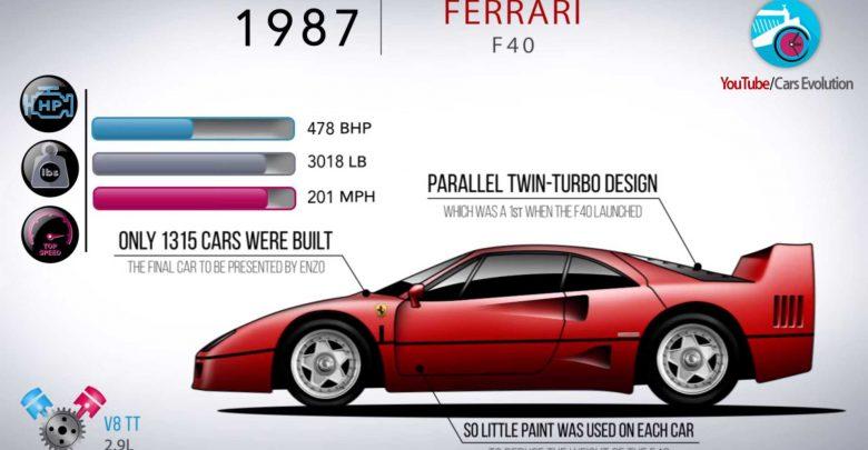 Photo of Οι κορυφαίες Ferrari μέσα σε πέντε λεπτά [vid]