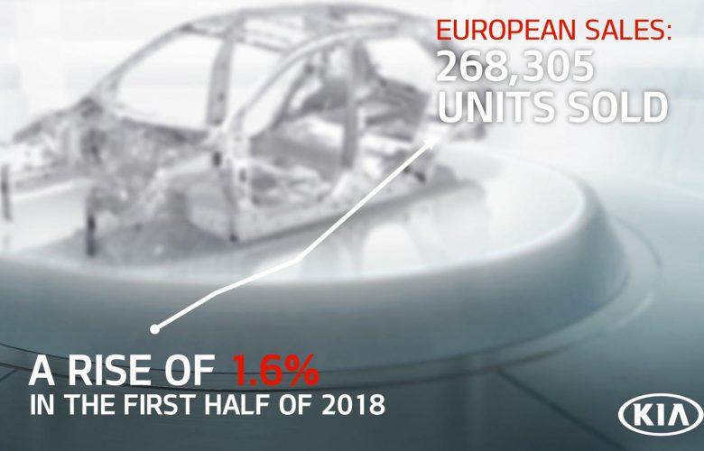 Kia Motors: Ρεκόρ πωλήσεων εξαμήνου για την στην Ευρώπη