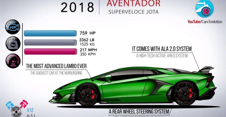 Photo of Όλες οι Lamborghini Aventador σε ένα υπέροχο βίντεο [vid]