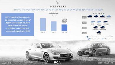 Photo of 10 νέες Maserati, έως το 2023!