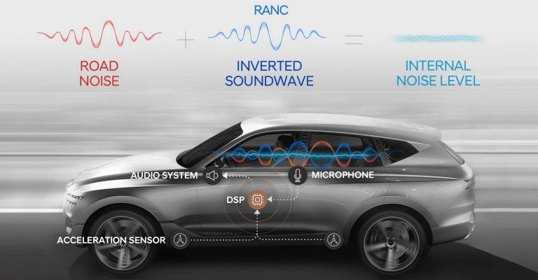 Photo of RANC, σύστημα ενεργής ακύρωσης θορύβου από τη Hyundai