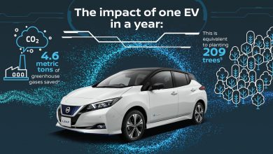 Photo of Nissan: Πως τα ηλεκτρικά μπορούν να βοηθήσουν στην αντιμετώπιση της ατμοσφαιρικής ρύπανσης