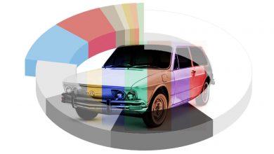Photo of Τι χρώμα θα επιλέγατε το νέο σας αυτοκίνητο;
