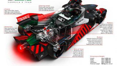 Photo of Η Audi επικεντρώνεται αποκλειστικά στη Formula E