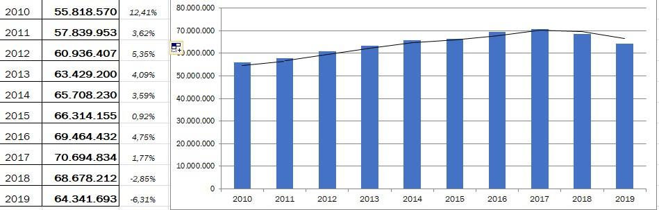 Παγκόσμια αγορά αυτοκινήτου (2010-2019): Η πορεία και το μέλλον της…