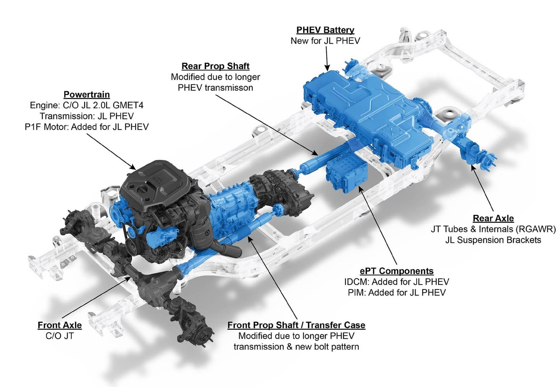 Λανσάρισμα την άνοιξη για το plug-in υβριδικό Jeep Wrangler 4xe
