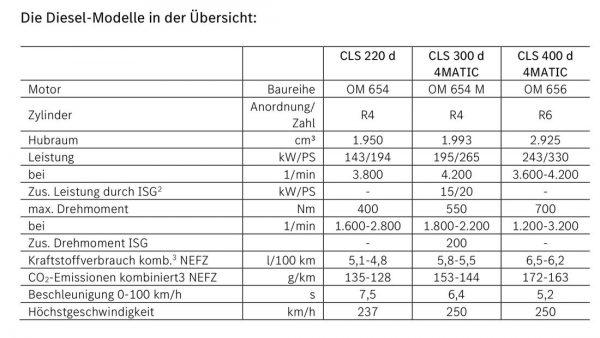 Mercedes CLS Modellpflege 2021 169FullWidthOdcPortrait 65ba7c2e 1781814