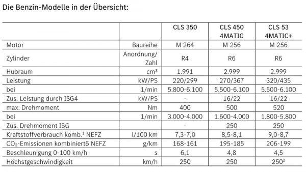 Mercedes CLS Modellpflege 2021 169FullWidthOdcPortrait 8a4eea0a 1781815