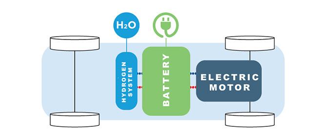 michelin fuel cell actu faurecia 1