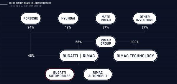 Rimac Group Shareholder Structure 1600x914 copy